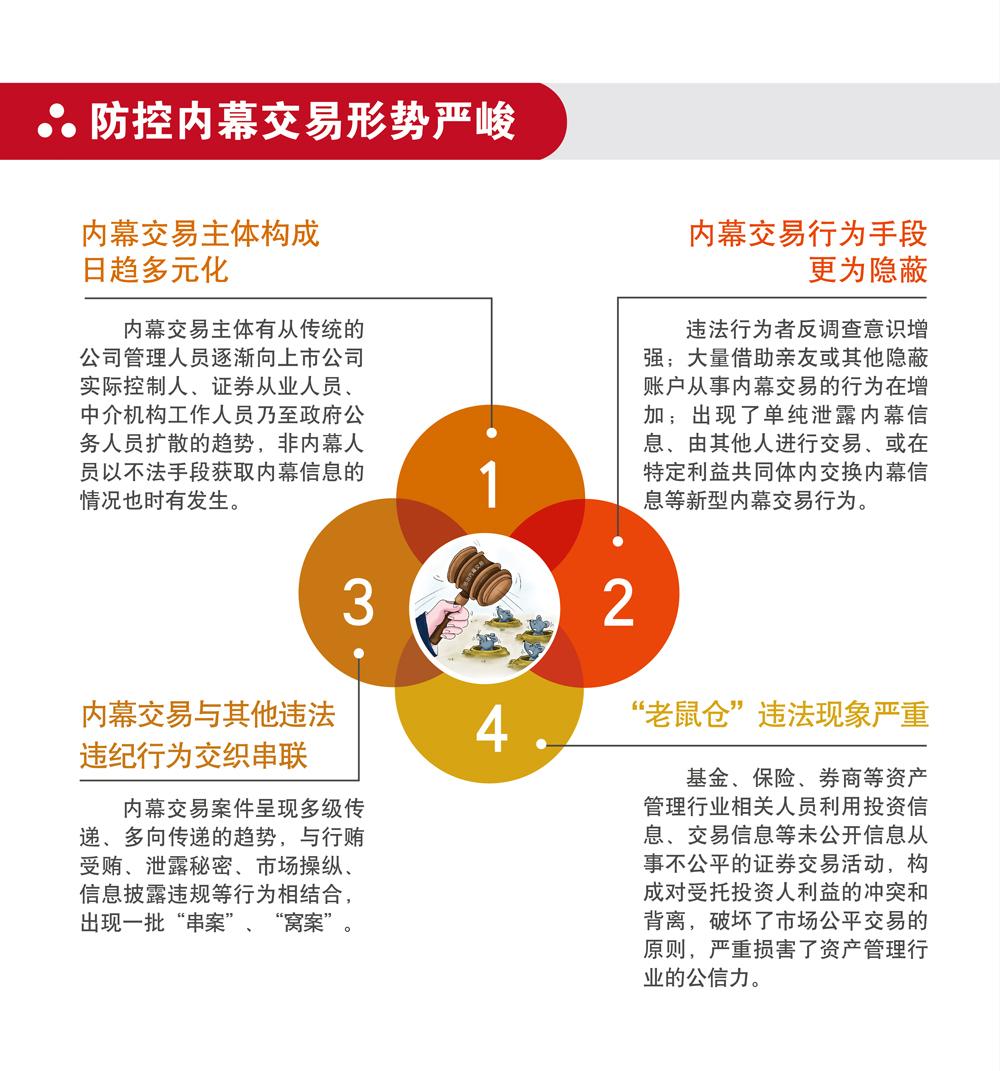 上海证监局内幕交易教育警示展06