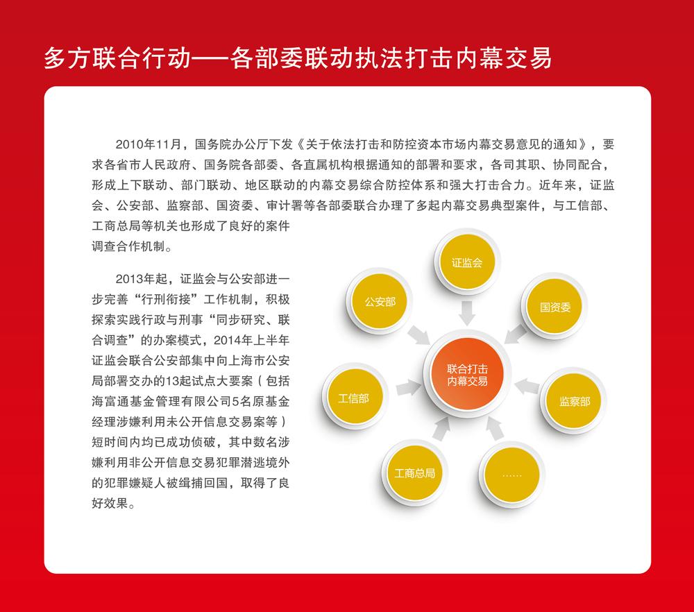 上海证监局内幕交易教育警示展20