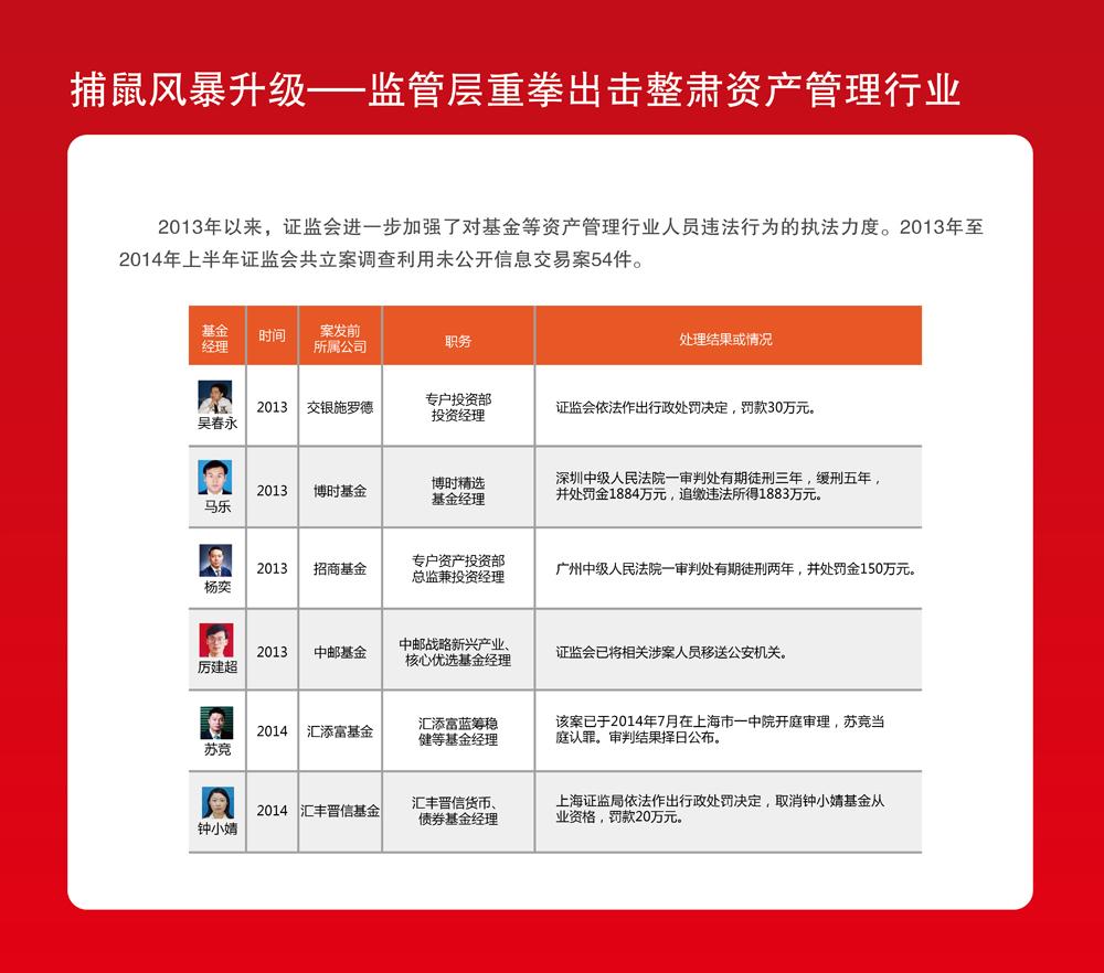 上海证监局内幕交易教育警示展22