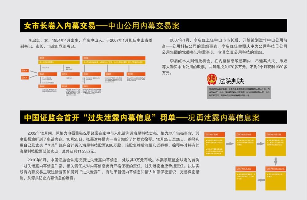 上海证监局内幕交易教育警示展50