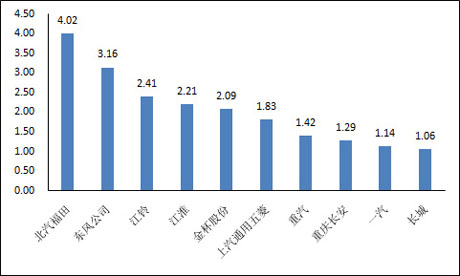 销量排名前十位商用车生产企业数据